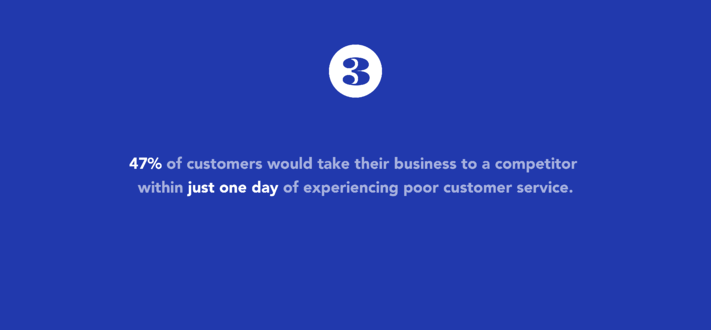 47 percent of customers would take their business to a competitor within just one day after having a poor experience