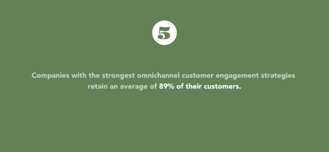 Companies with the strongest omnichannel customer engagement strateies retain an average of 89% of their customers