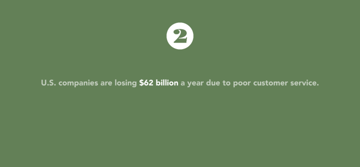 U.S. companies are losing 62 billion dollars a year due to poor customer service