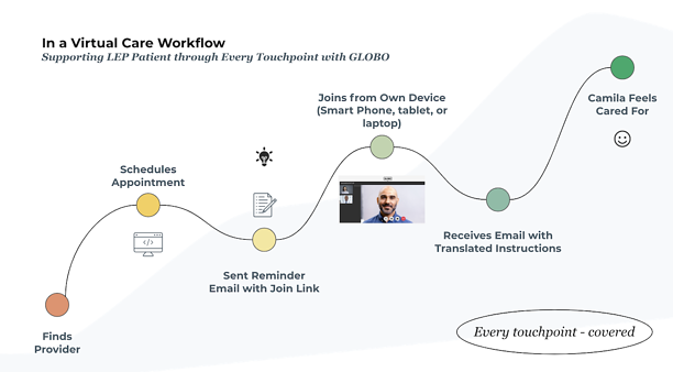 Virtual Care Workflow with GLOBO